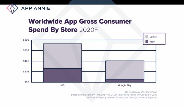 app annie spend growth