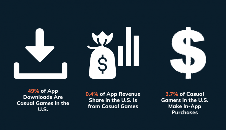 monetizing casual mobile games stats
