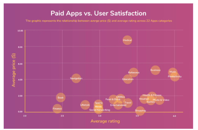 paid apps vs user satisfaction