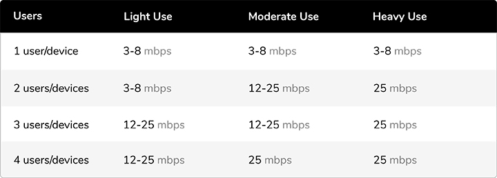 internet speed in mpbs based on number of users and devices, and light, moderate, and heavy usage
